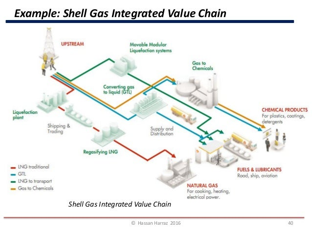 Shell Natural Gas Production