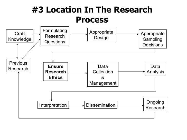 #3 Location In The Research Process Formulating Research Questions Previous Research Craft Knowledge Appropriate Design Ap...