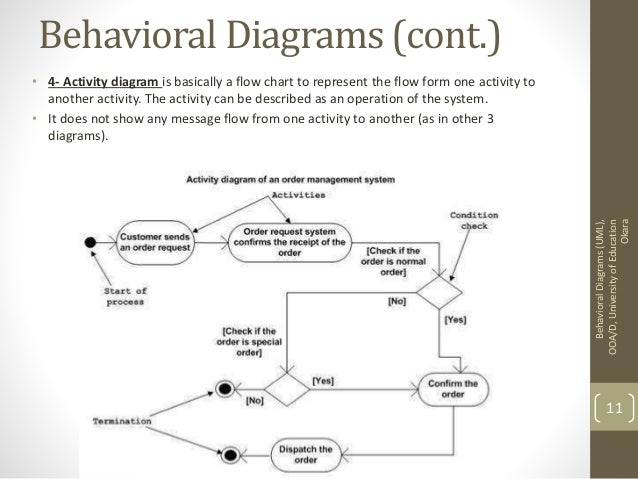 capturing system behaviour       behavioral diagrams
