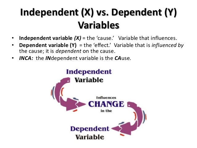 independent variable dependent variable worksheet