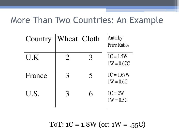 Terms of trade definition economics