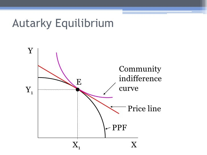 how to find autarky equilibrium