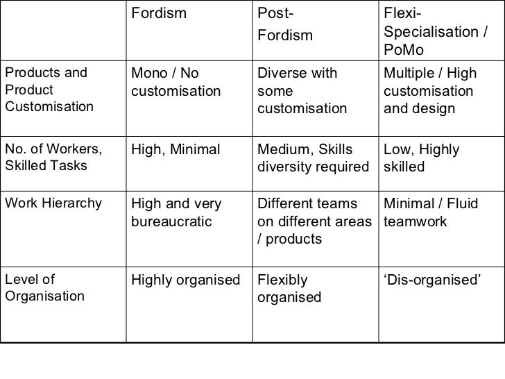 defining features of fordism and post fordism Ewhat are the defining features of fordism and post-fordism what are the advantages and disadvantages for workers of fordism and post-fordism.