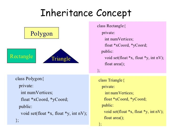 Inheritance Concept class Rectangle{   private:   int numVertices;   float *xCoord, *yCoord;   public:   void set(float *x...