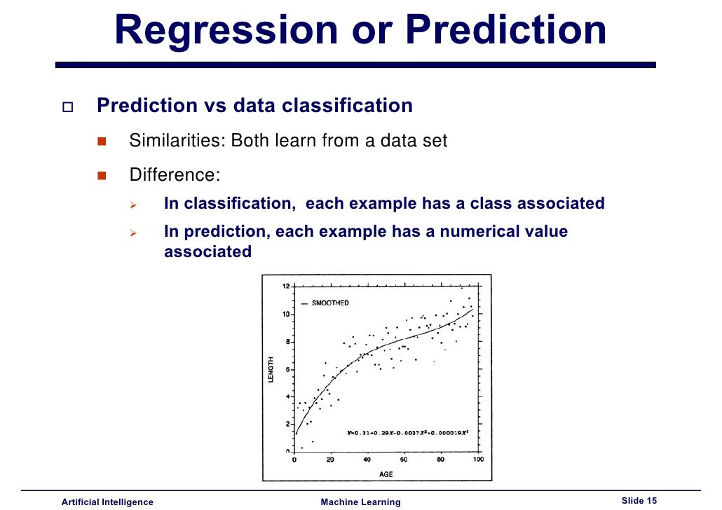 regression machine learning