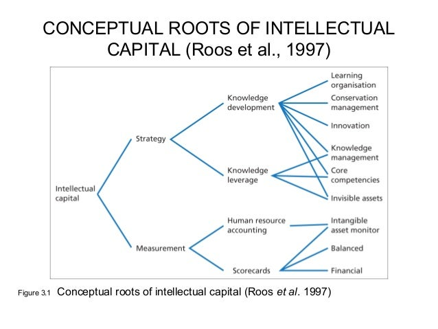 measuring intellectual capital classifying the state Measuring and reporting intellectual capital classification keywords research as the first step towards identifying and measuring intellectual capital.