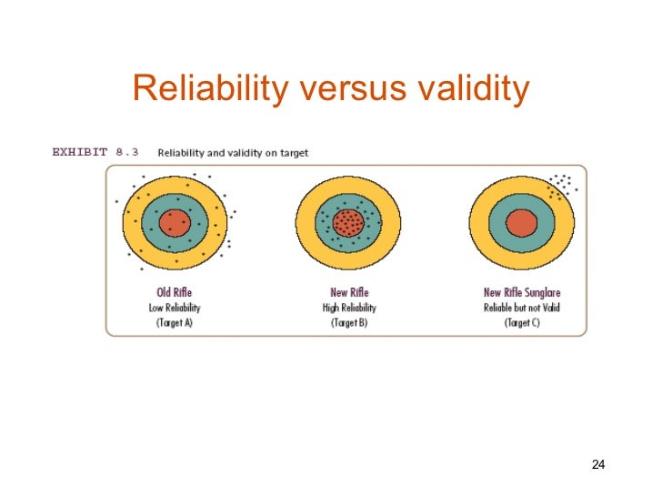 "reliability validity and representative sample in Sampling journal uploaded by syfa  goal of sampling is to ensure that the sample group is a true representative of the  ""reliability and validity of."
