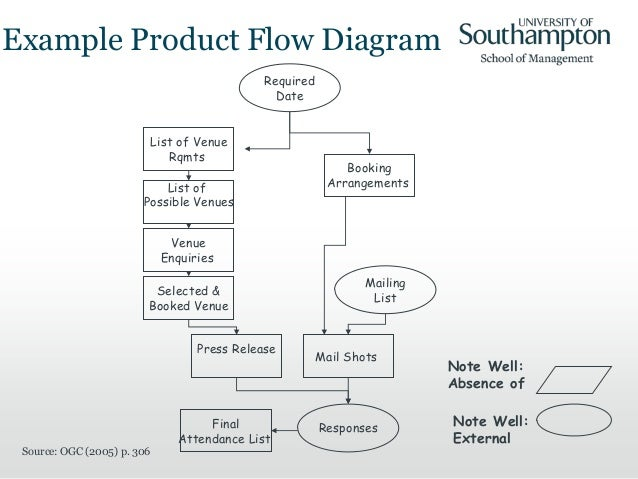 product based planning    conference sites     example product flow diagram