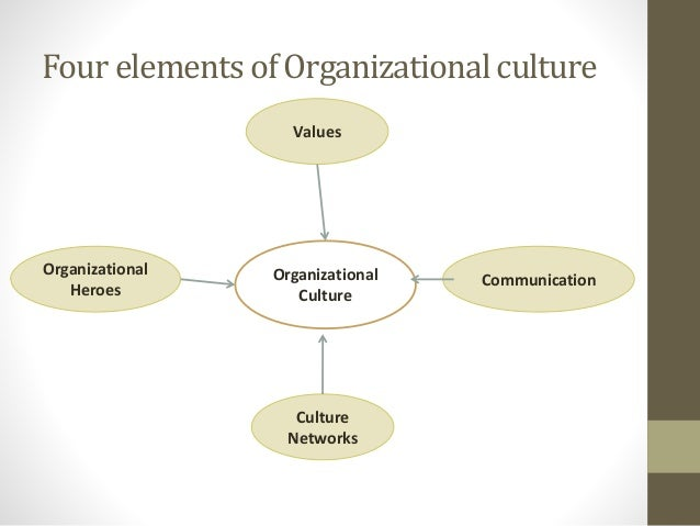 "to what extent can organisational culture ""competitors can never copy organisational culture"" j bezos – amazon com 1 introduction the ability to introduce various concepts and business models is nowadays a prerequisite of the successful growth of enterprises' competitiveness this is to a large extent closely linked to the ability of enterprises."