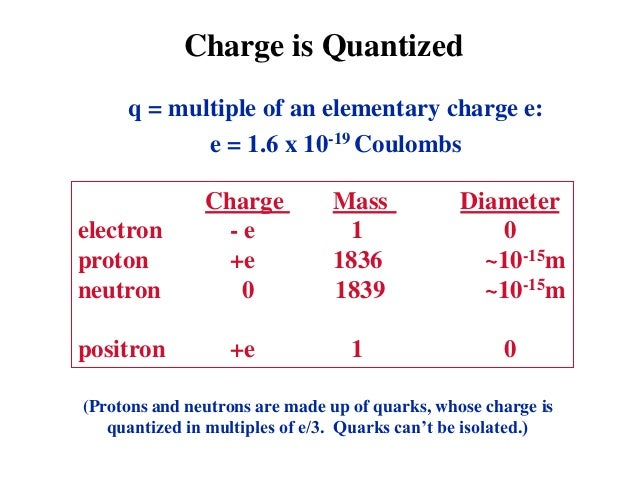 coulumbs law lab report Laboratory i static charge and coulomb's law in order to study coulomb's law ¾ prepare a lab report using the.