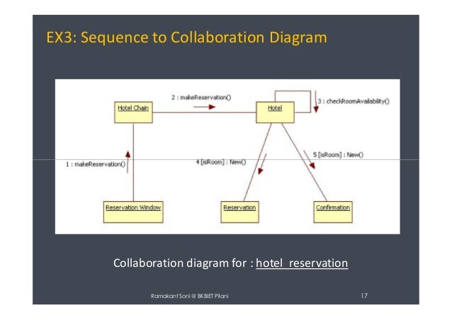 collaboration diagram  uml diagram    diagram for   hotel reservation