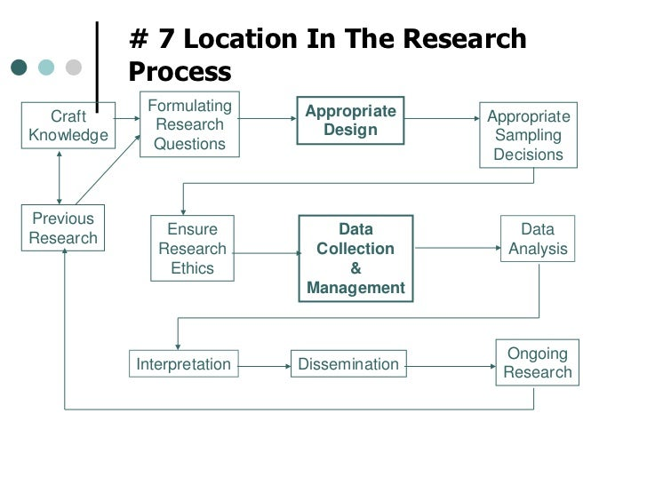 # 7 Location In The Research Process<br />Formulating<br />Research<br />Questions<br />Appropriate<br />Design<br />Craft...