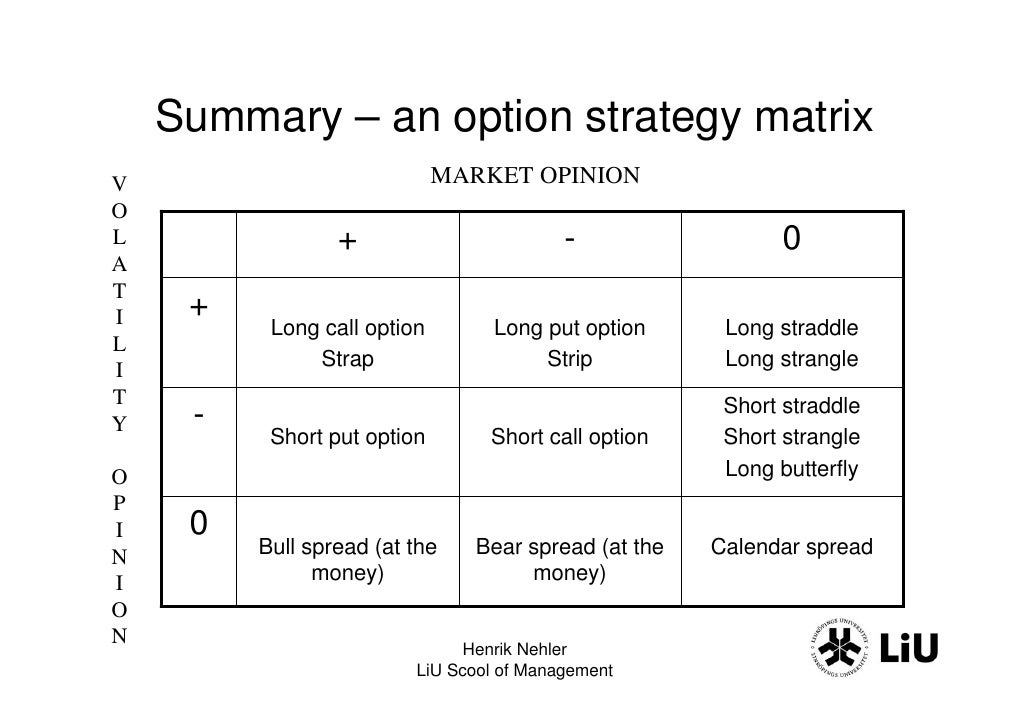 Most successful option trading strategy