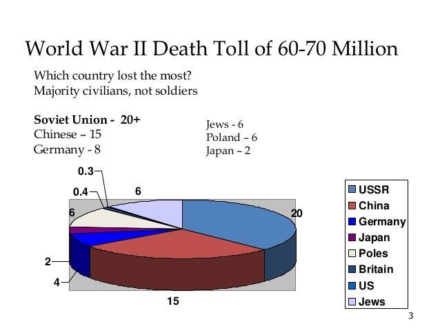 3  World War II Death Toll of 60-70 Million  20  15  4  2  0.4  6  0.3  6 USSR  China  Germany  Japan  Poles  Britain  US ...