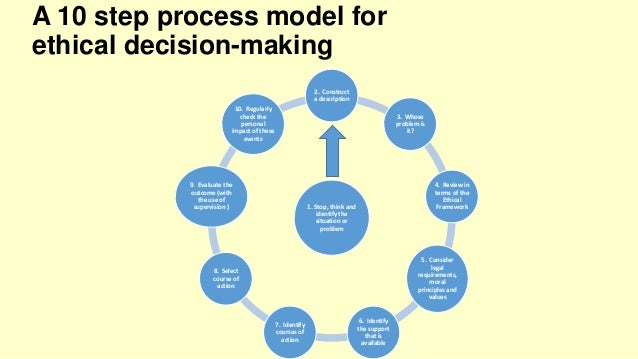 ethical decision making nike case study Decision-making formats: kidder's ethical checkpoints,  and the case study method after presenting each approach,  ethical decision making and behavior——241.