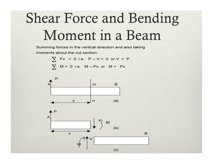 shear force and bending moment 1 Shear force and bending moment consider a simply supported beam ab [fig 37(a)] having some point loads if the beam is to be cut in two parts at section x and the right hand portion of the beam is removed, the equilibrium of the left portion will be under the action of the external forces w 1, w 2, w 3 and reaction r 1, and under the action of internal forces which are distributed over the.
