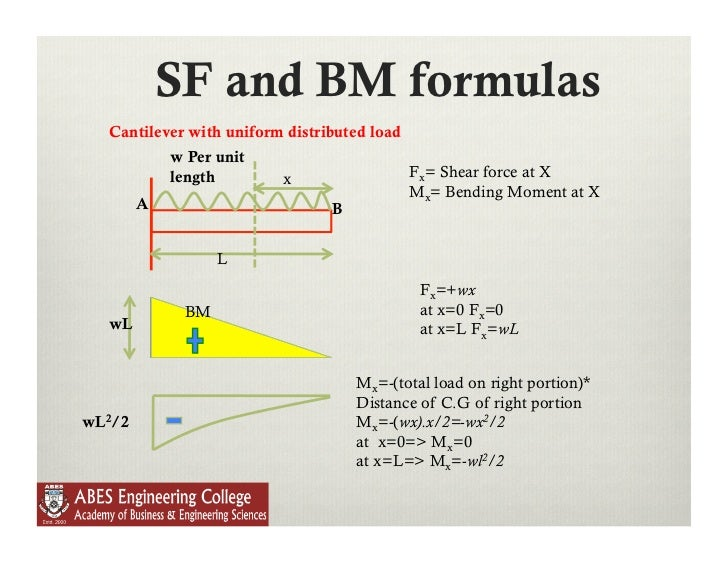 shear force and bending moment experiment for symmetrical load Deflections due to bending 101 the moment/curvature relation a constant shear force equal in magnitude to the end load and a a linearly varying bending l.