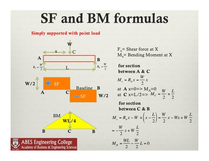 beam design formulas with shear and Beam design formulas with shear and moment diagrams, published by the american wood council (awc), is a useful reference for those with basic understanding of beam design beam design formulas apa publishes a design guide for glued-laminated beams (glulam) which have similar properties to lvl beams.