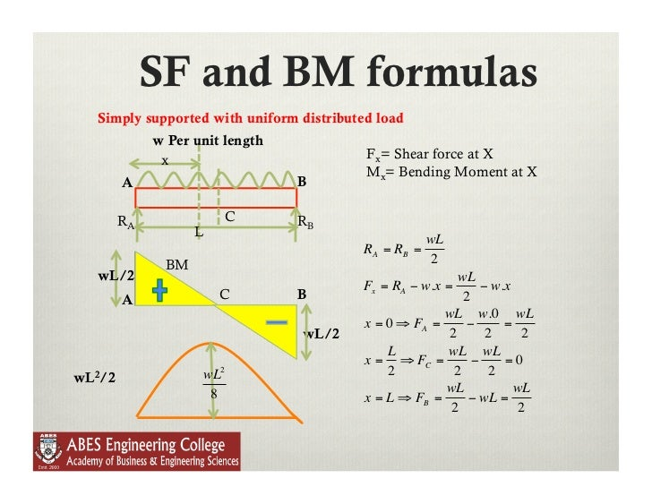 lecture 9 shear force and bending moment in beams Shear Force Diagram Construction Shear Force Bone