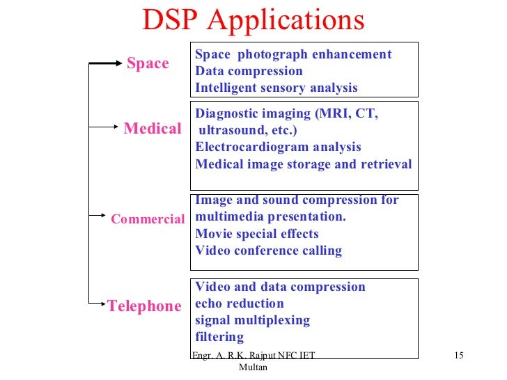 Lecture Digital Signal Processing Batch 2009