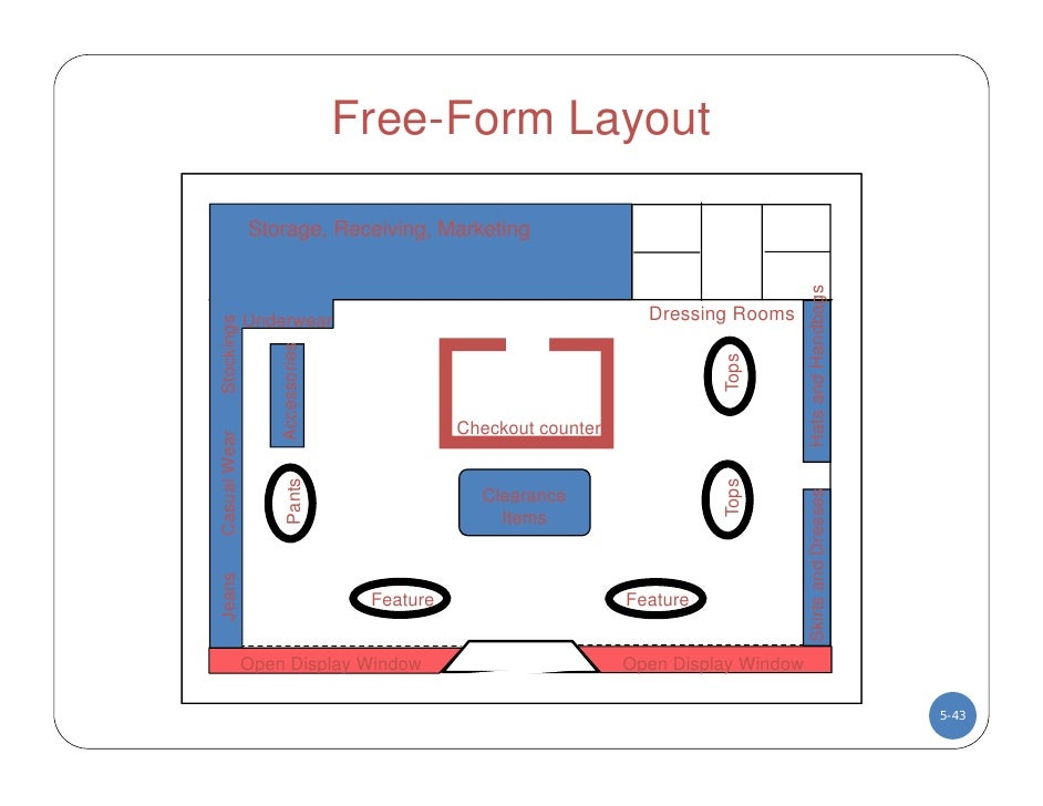 Dc lecture five store layout and design for Retail store layout design free