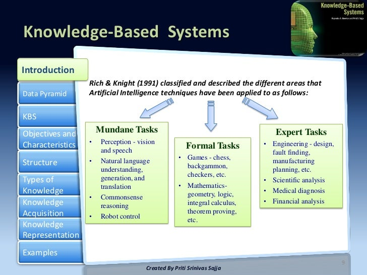 the different areas of knowledge