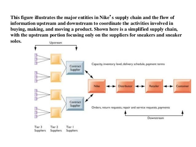 manufacturing process of nike products