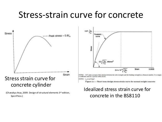 how to draw strain blocks