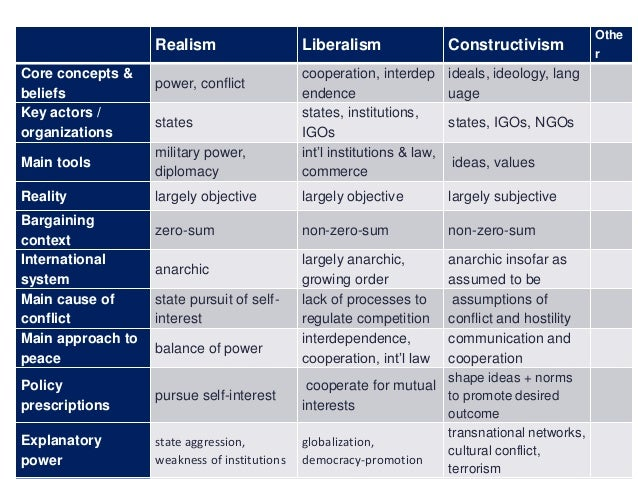constructivist and liberalist argument on state shared value State-of-the-art literature conceptualizes  although often shared among many individuals  strong arguments are made that social concerns must be understood.