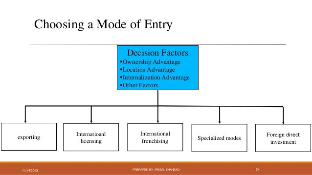 international management market entry Therefore this essay will focus and assess the need for an organisation to use a range of modes of entry while entering the international market and management.