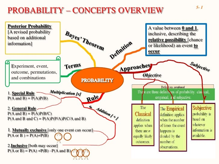 PROBABILITY – CONCEPTS OVERVIEW<br />Posterior Probability<br />[A revised probability based on additional information]<br...