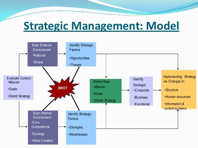 strategy plan tha include resource implication A strategic plan includes an resources or will you need to look elsewhere for how to develop & implement a strategic plan.