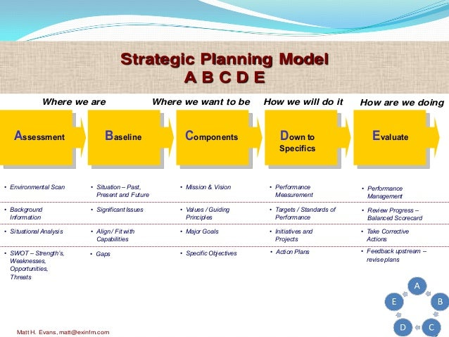 Strategic planning in healthcare for Hospital action plan template