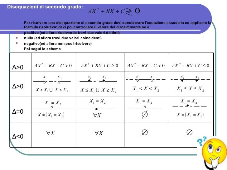 Youmath disequazioni di secondo grado - Tavola di tracciamento secondo grado ...