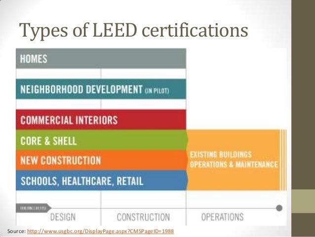 Leed green buildings for Benefits of leed