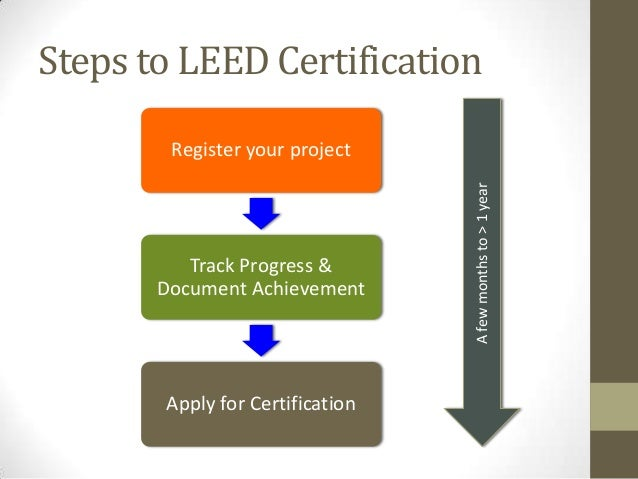 Leed green buildings for What is leed
