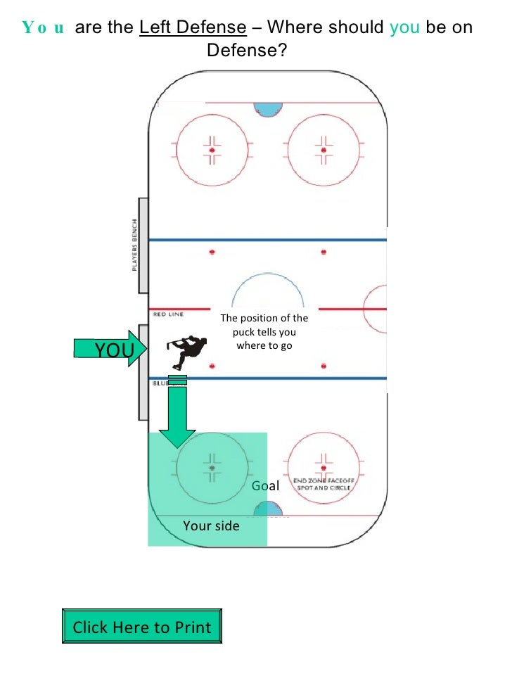 You  are the  Left Defense  – Where should  you  be on Defense? Goal The position of the puck tells you where to go Your s...
