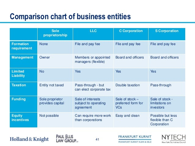 Difference Between Partnership and Corporation