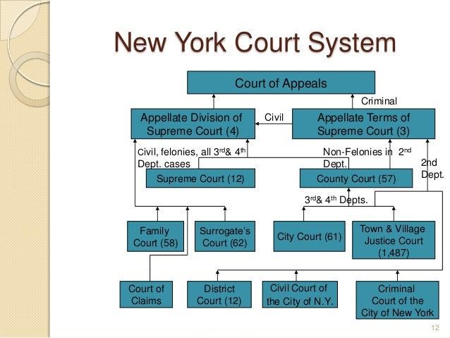 new york court docket lookup