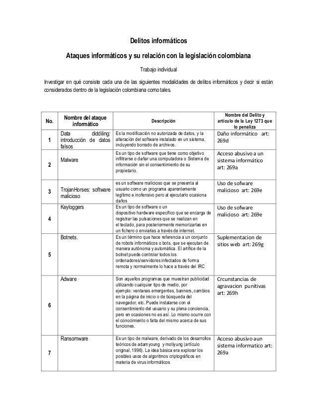 Delitos informáticos Ataques informáticos y su relación con la legislación colombiana Trabajo individual Investigar en qué...