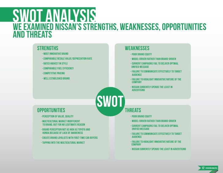 swot analysis going green