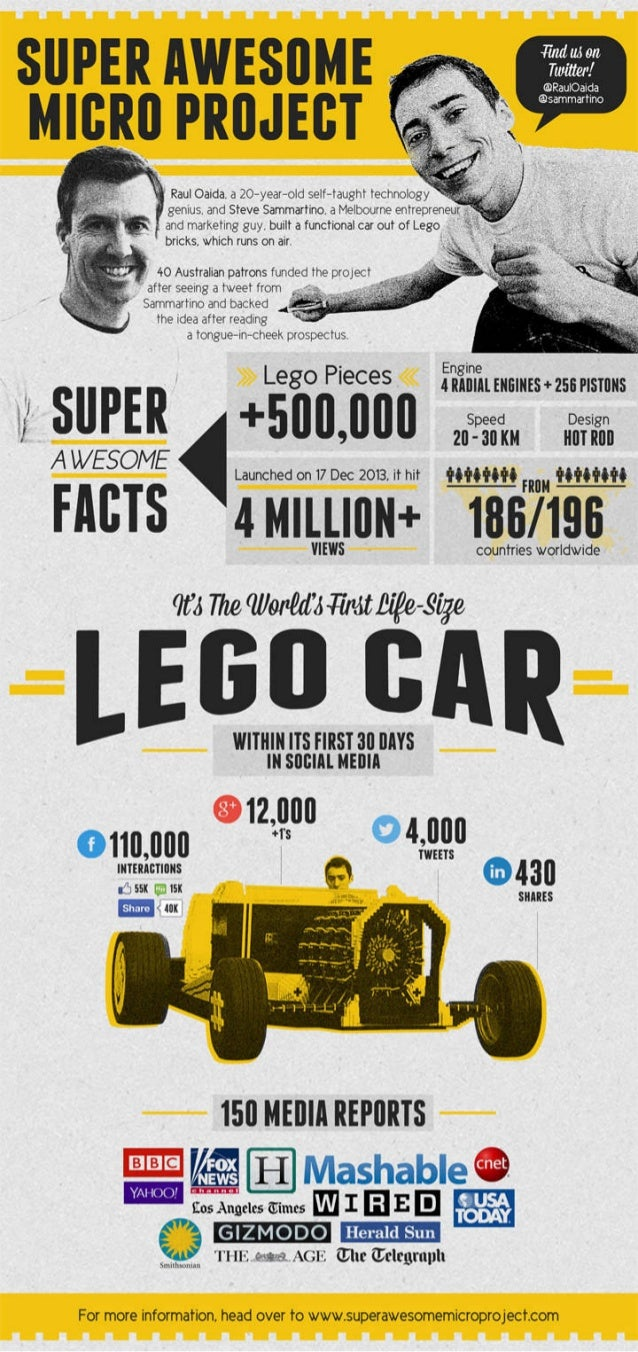 Everything You Need To Know About The Life-Size Lego Car Project