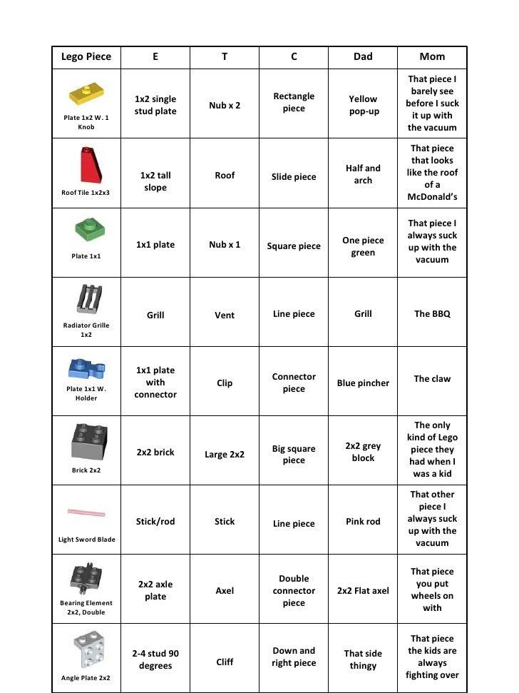 Lego Chart 2