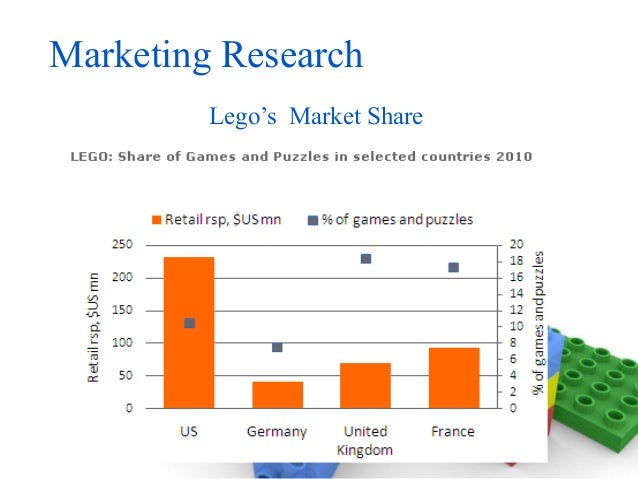 lego marketing analysis Marketing week caught up with lego's vp of marketing conny kalcher at the world federation of advertisers' global marketer week in marrakech to chat about the iconic toy brand's next phase.