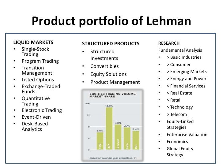 leman brothers analysis Do the swot analysis of the lehman brothers and repo 105  swot analysis is a strategic tool to map out the strengths, weakness, opportunities and threats that a firm is facing swot analysis and swot matrix will help you to clearly mark out - strengths weakness opportunities & threats that the organization or manager is facing in the lehman.