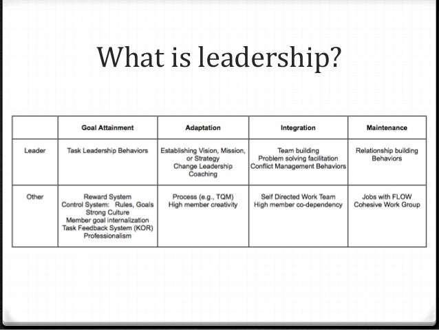 leadership styles in education A leadership style is a very different beast than a leadership trait a leadership trait, like a personality one, is something that is stable and tends to be active across many situations for example, if you are an extrovert, that behavior pattern shows up across many different situations.