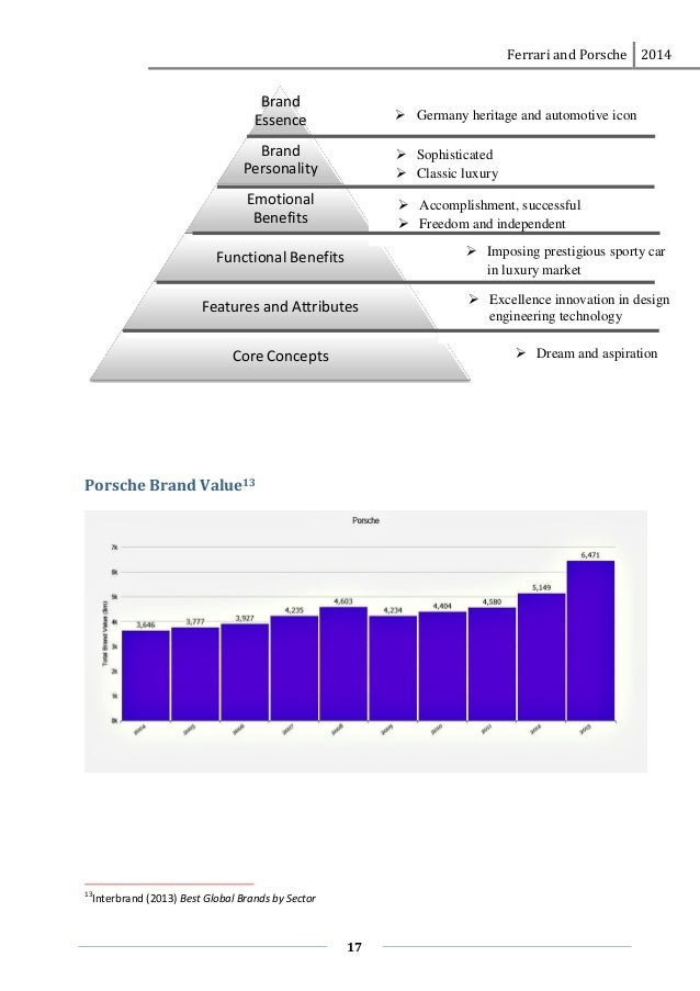 ferrari marketing analysis Check out our top free essays on ferrari marketing analysis to help you write your own essay.