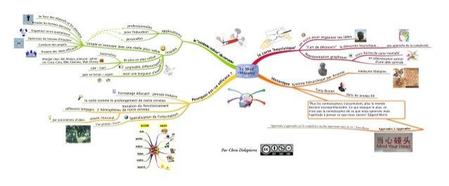 Le mind mapping par Chris Delepierre