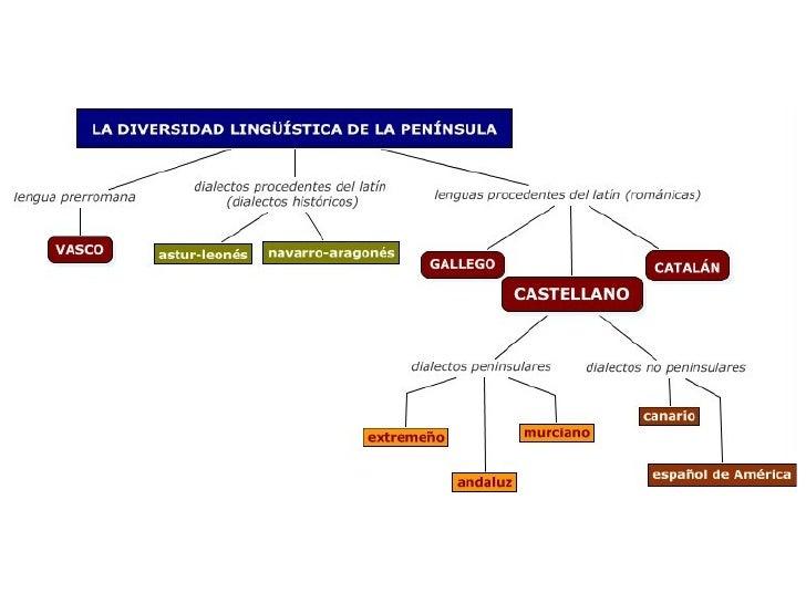 Lenguadialecto