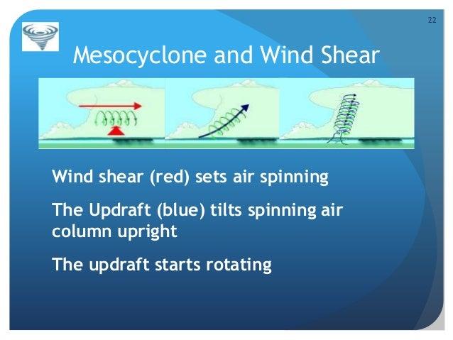 Wind Shear Tornado 22 Mesocyclone And Wind Shear